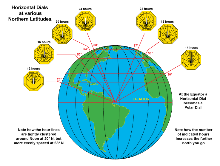 Horizontal dials at different latitudes