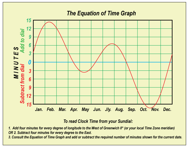 Equation of Time graph
