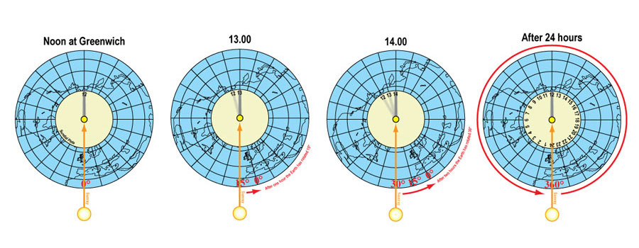 How sundials work