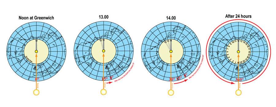 How sundials work