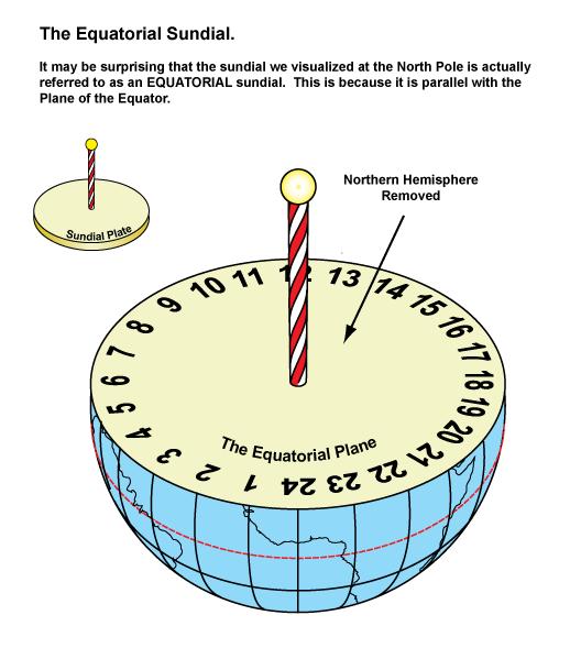 3-Equatorial-Dials-XXX